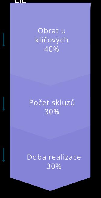 podminujici_ukazatele
