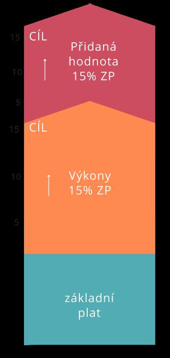 premiovy_ukazatel-graf