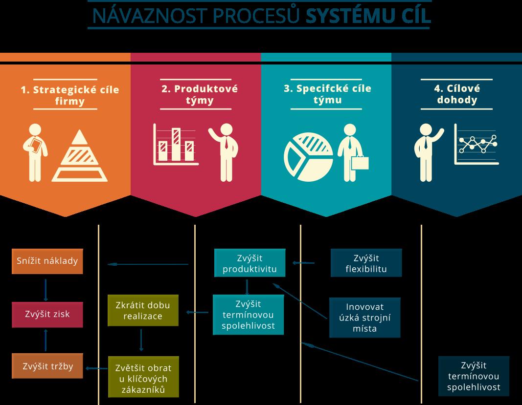 procesy systému cíl